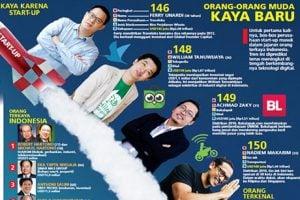 Gojek, Tokopedia, Bukalapak dan Traveloka, Diklaim Milik Singapura. Ternyata?