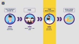 Klaster Perkantoran Meningkat Pasca PSBB Transisi