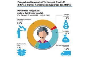 Ada Peluang Platform Digital Mendapat Kredit Perbankan
