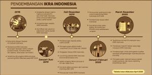 pengembangan_ikra_indonesia
