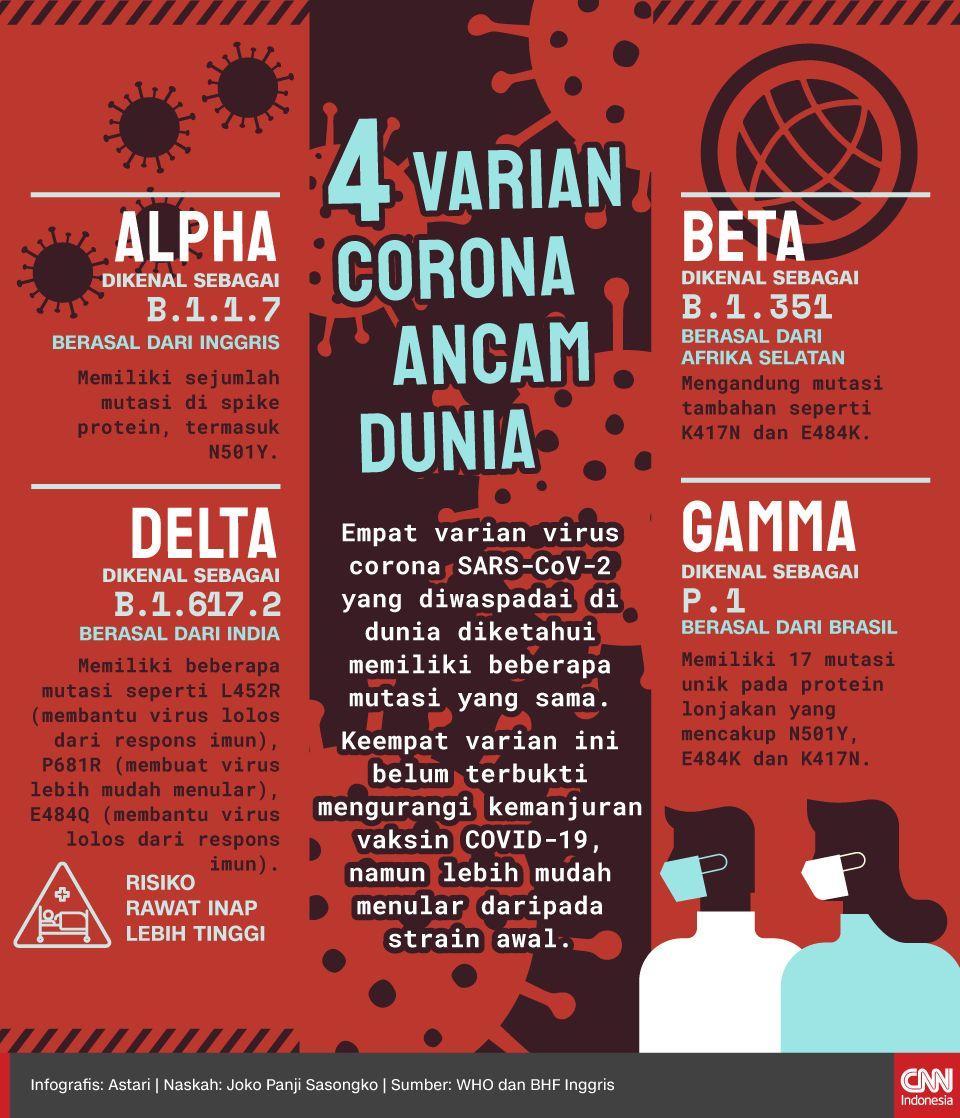Hasil Riset: AstraZeneca Beri Perlindungan Tinggi ke Varian Delta